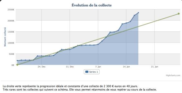 """La courbe de progression de notre collecte. La ligne verte nous montrait la progression """"moyenne"""". Il est intéressant de voir qu'au début, nous avancions vraiment par paliers, et qu'à la fin, le rythme s'est accéléré."""